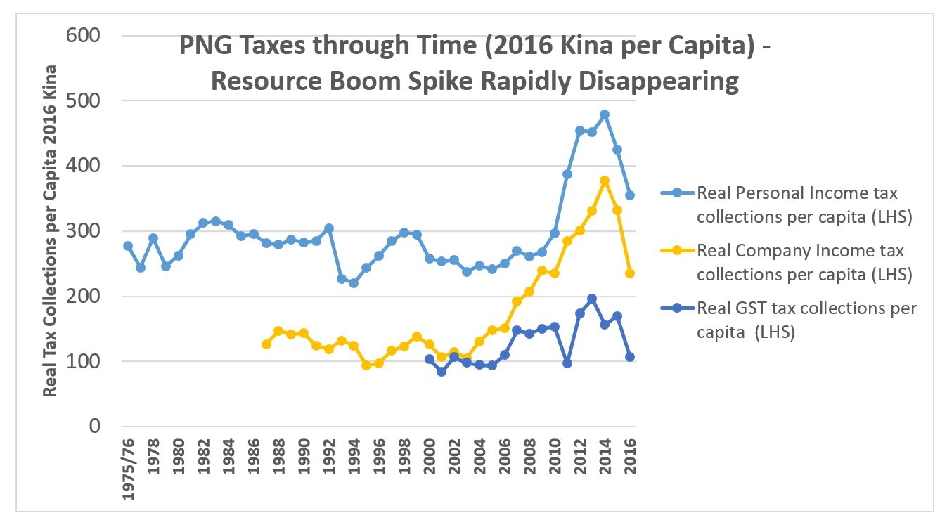png-tax-per-capita-chart