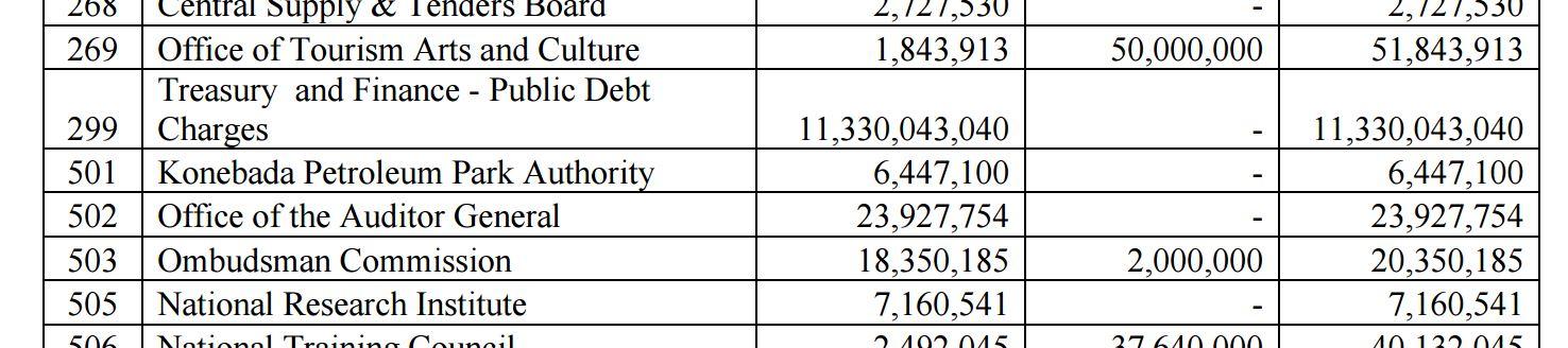 2016-budget-div-299-public-debt-charges