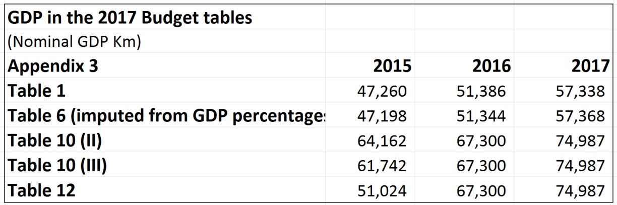 2017-budget-gdp-numbers