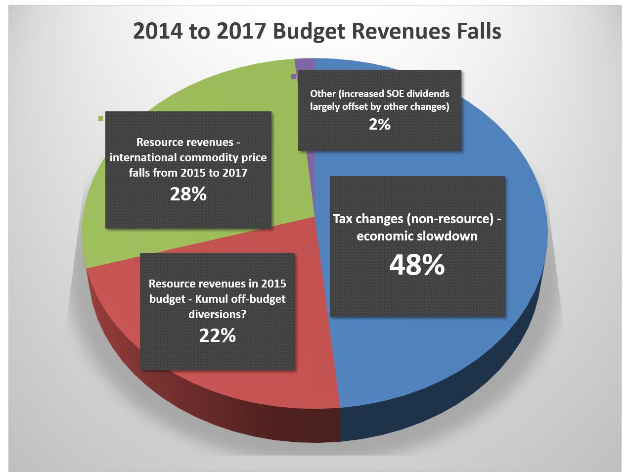 pngs-2014-to-2017-revenue-falls-pie-grahp
