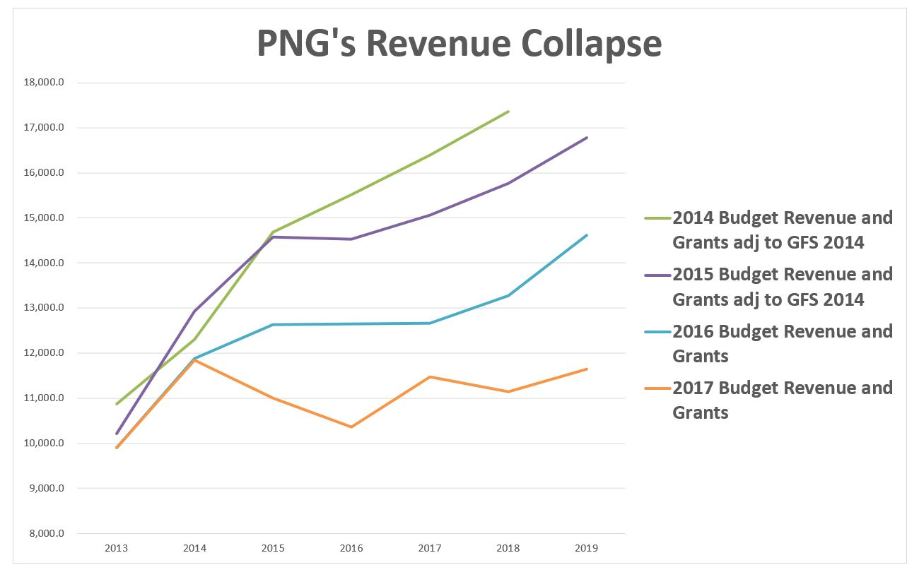 pngs-revenue-collapse