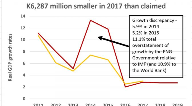IMF Article IV 2016 growth differences