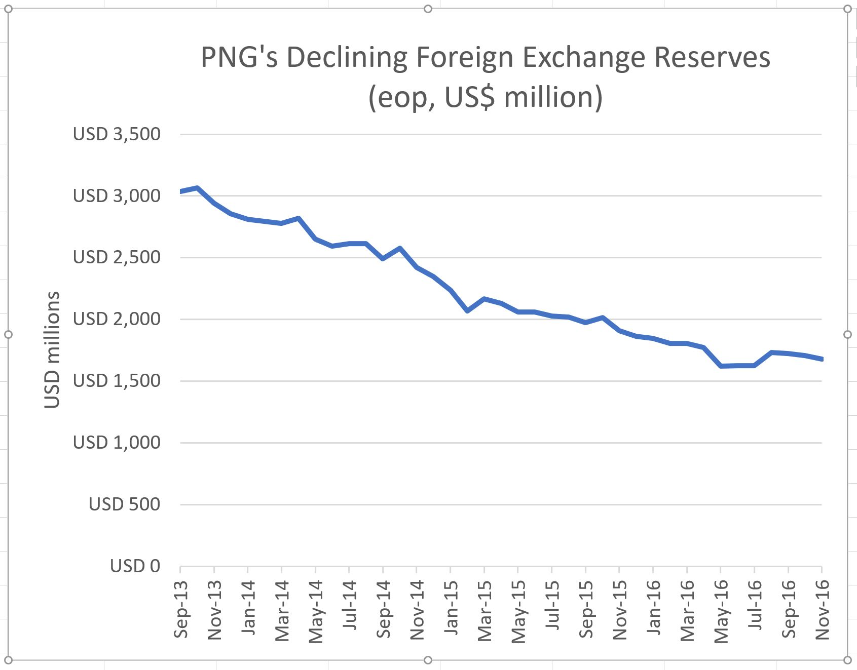 PNG falling exchange reserves updated Nov 16 figures