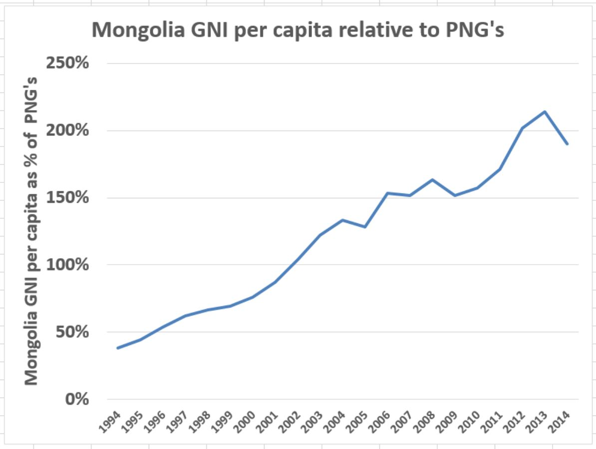 PNG vs Mongolia relative GNI per capita chart