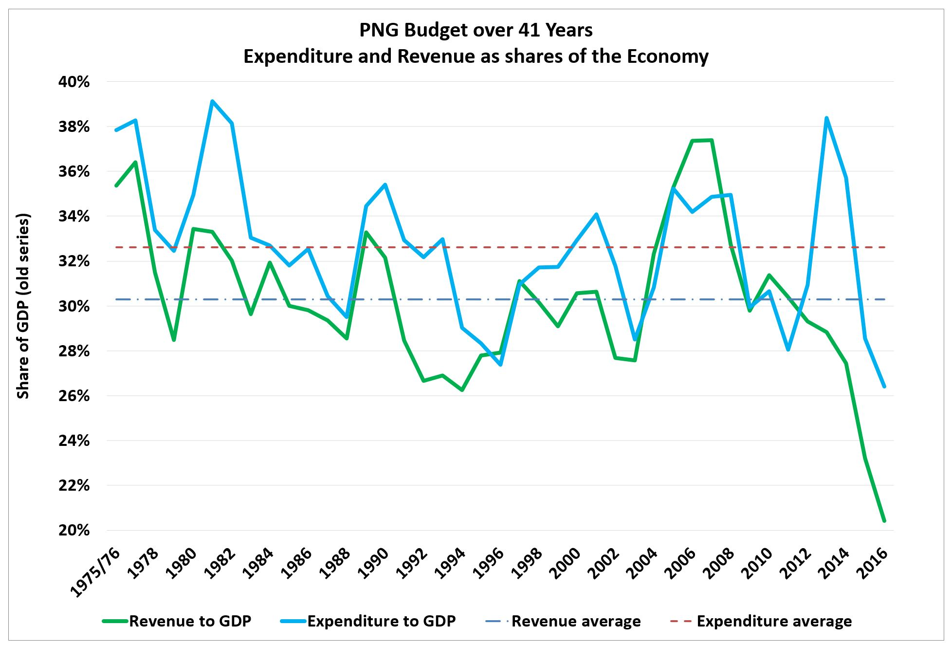 PNG exp and revenue 41 years