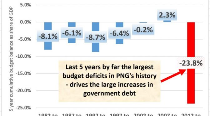 PNG's fiendish fiscal figures – a historical perspective