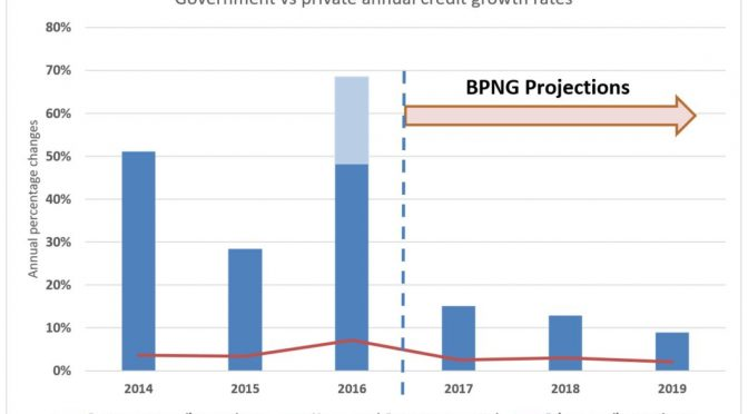 PNG's Sept 17 Monetary Policy Statement (3) – Dangerous complacency on private sector credit growth