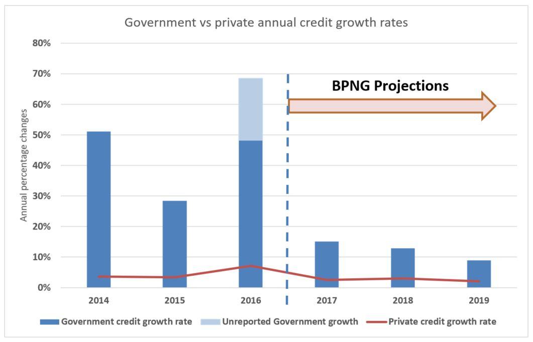 pngeco5_wp | PNG Economics | Page 4