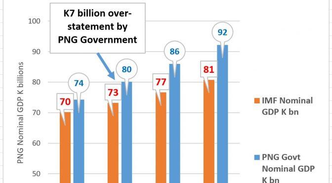 Depressing start to 2018 – K7 billion less than promised