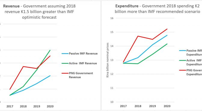 PNG IMF Article IV – Profligate 2018 Budget fails IMF expectations